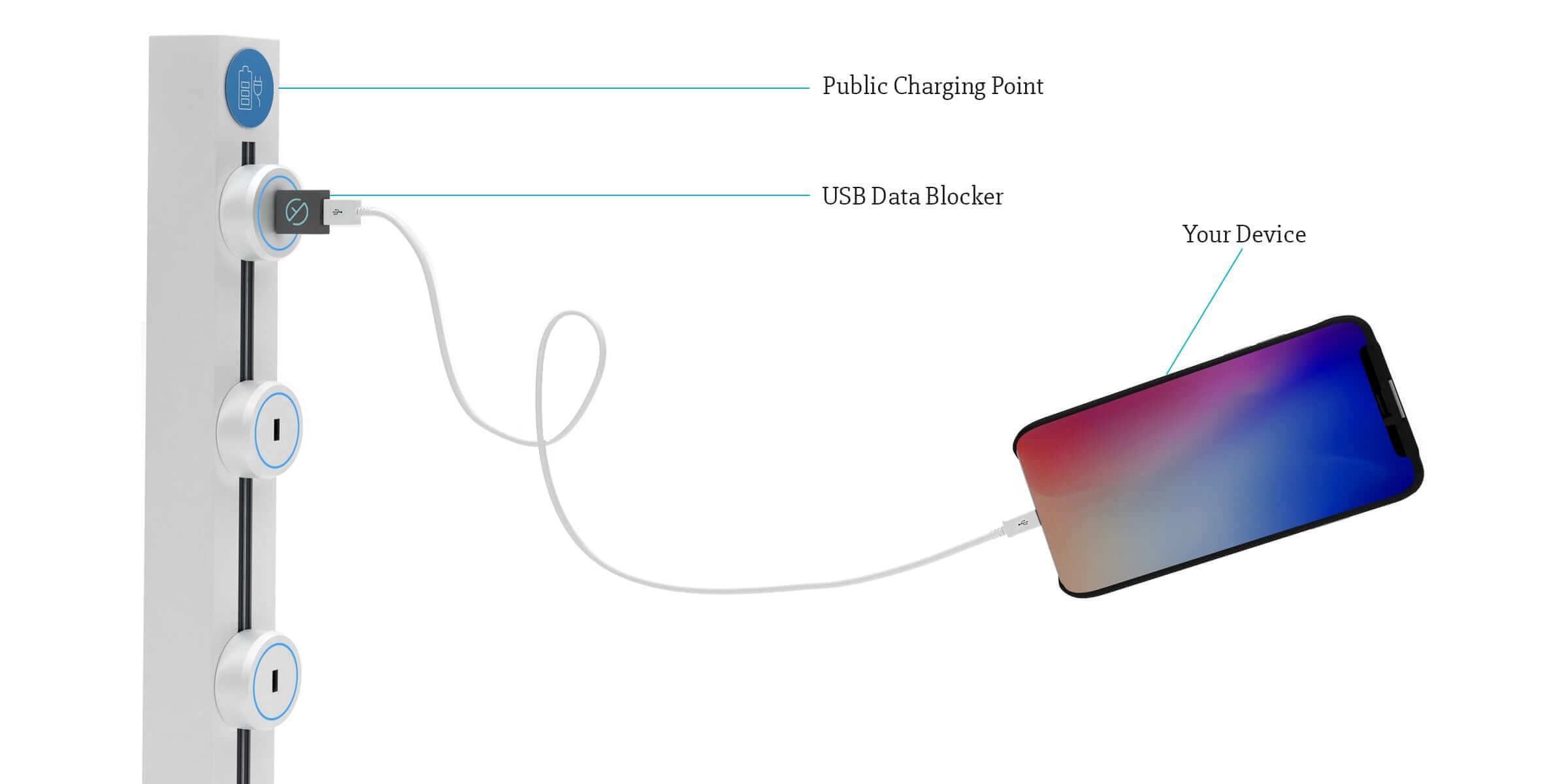 How does a USB data blocker work